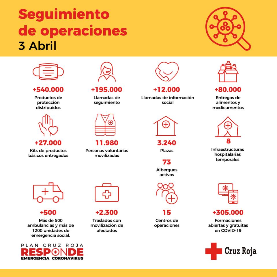 Infografía Cruz Roja