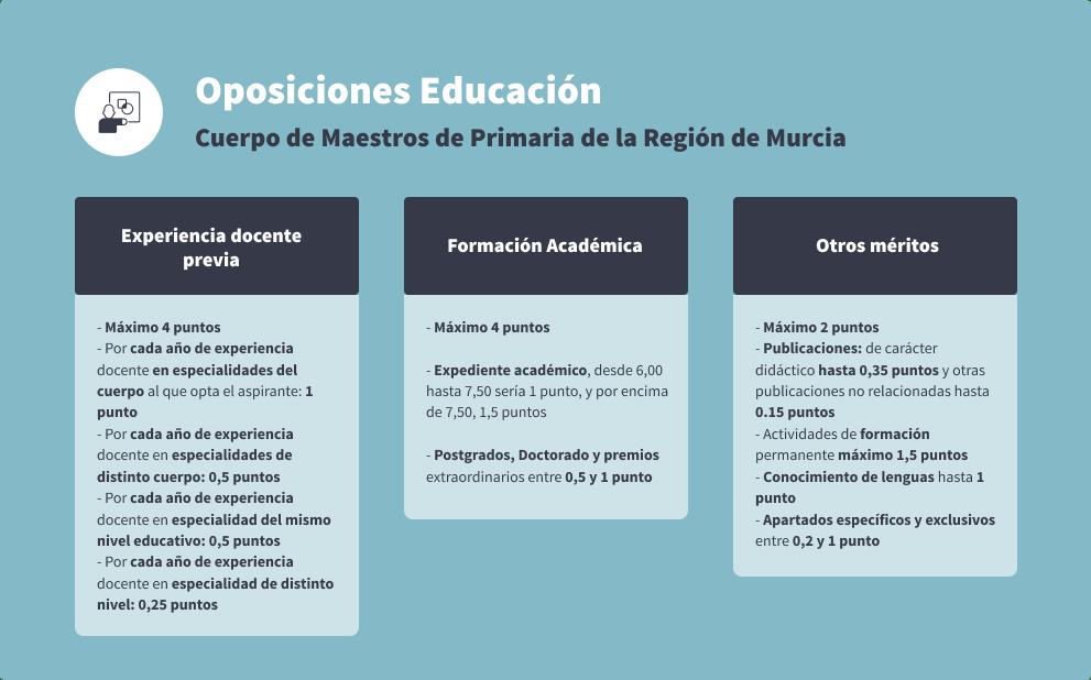 Oposiciones educación concurso oposición