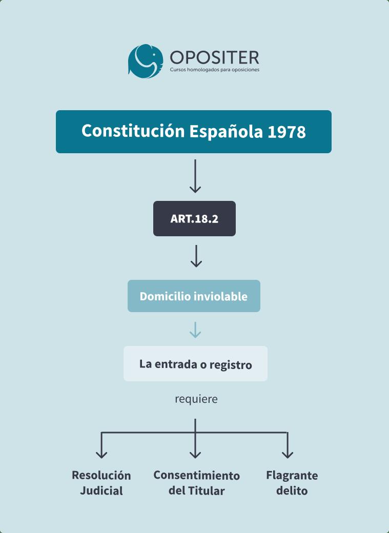 Artículo 18.2 CE