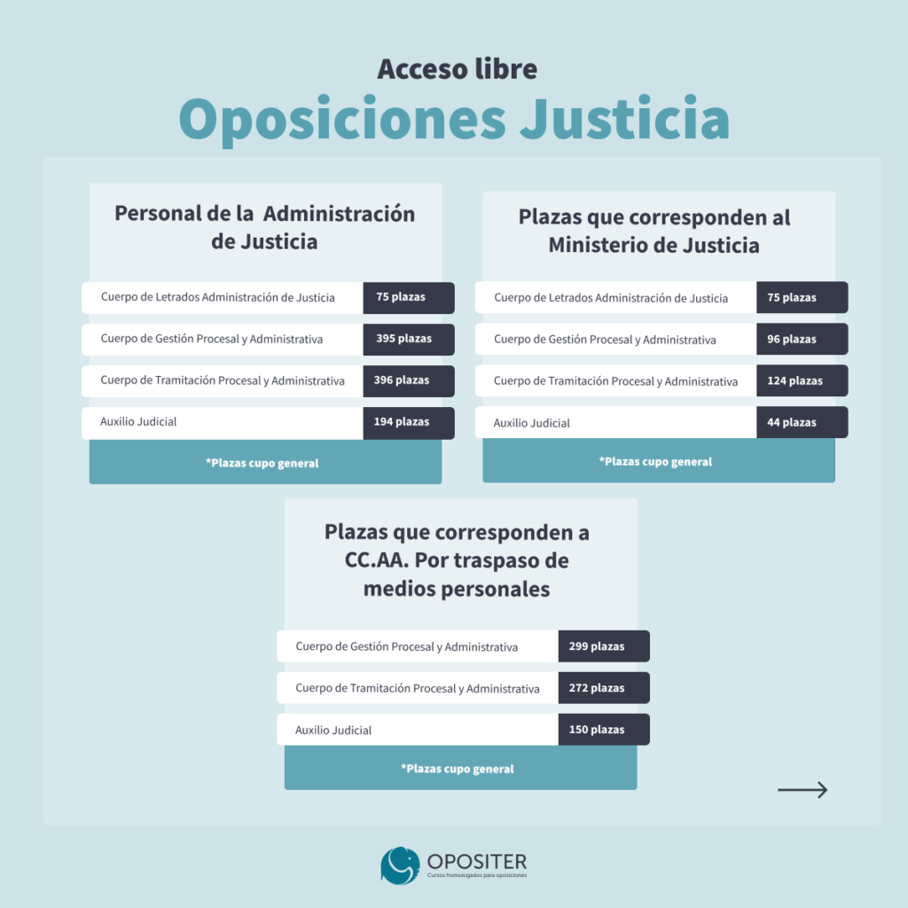 Plazas oposiciones juscticia acceso libre