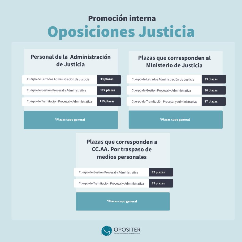Plazas oposiciones justicia promoción interna